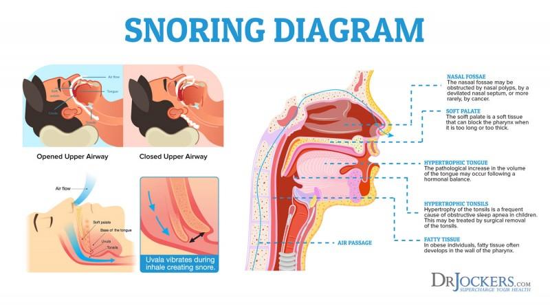 Snoring Can Worsen Heart Function, Especially In Women