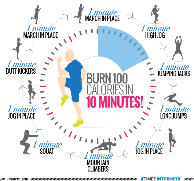 What Time Of Day Do We Burn The Most Calories?